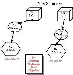 State the five steps of problem solving in their order