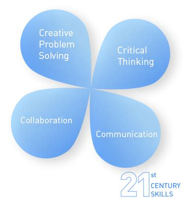 50 Problem Solution Essay Topics, Titles & Examples In